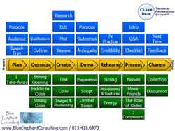 The Clear Blue Technical Presentation System